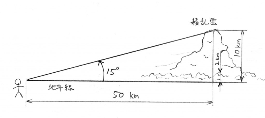 50km先の15°上空の高さ